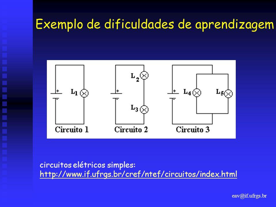 eav@if.ufrgs.br Exemplo de dificuldades de aprendizagem circuitos elétricos simples: http://www.if.ufrgs.br/cref/ntef/circuitos/index.html