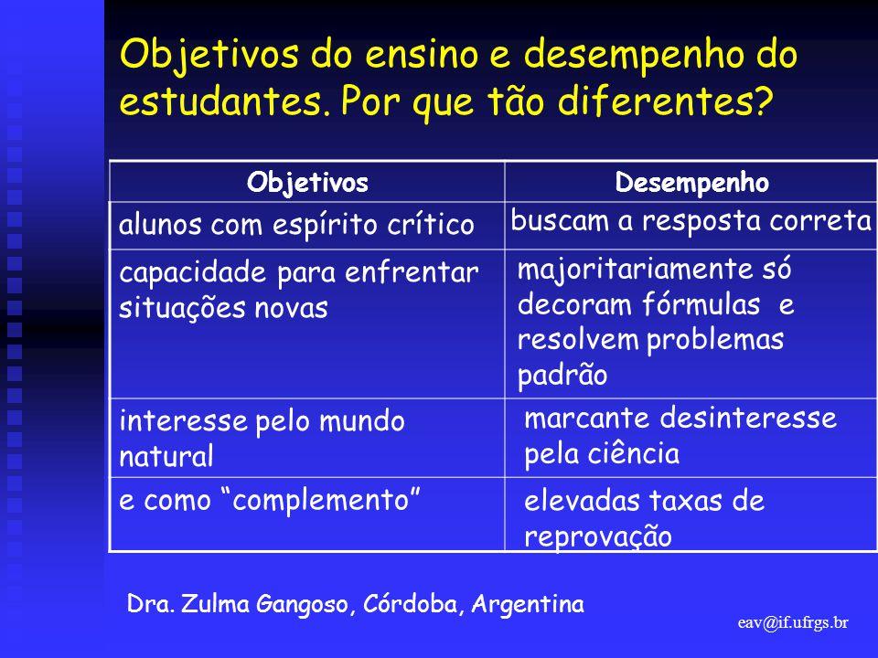 eav@if.ufrgs.br Objetivos do ensino e desempenho do estudantes. Por que tão diferentes? Dra. Zulma Gangoso, Córdoba, Argentina ObjetivosDesempenho alu