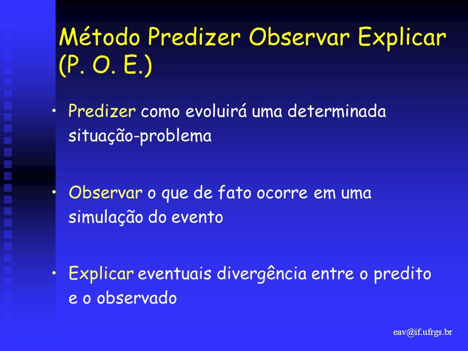 eav@if.ufrgs.br Método Predizer Observar Explicar (P. O. E.) •Predizer como evoluirá uma determinada situação-problema •Observar o que de fato ocorre