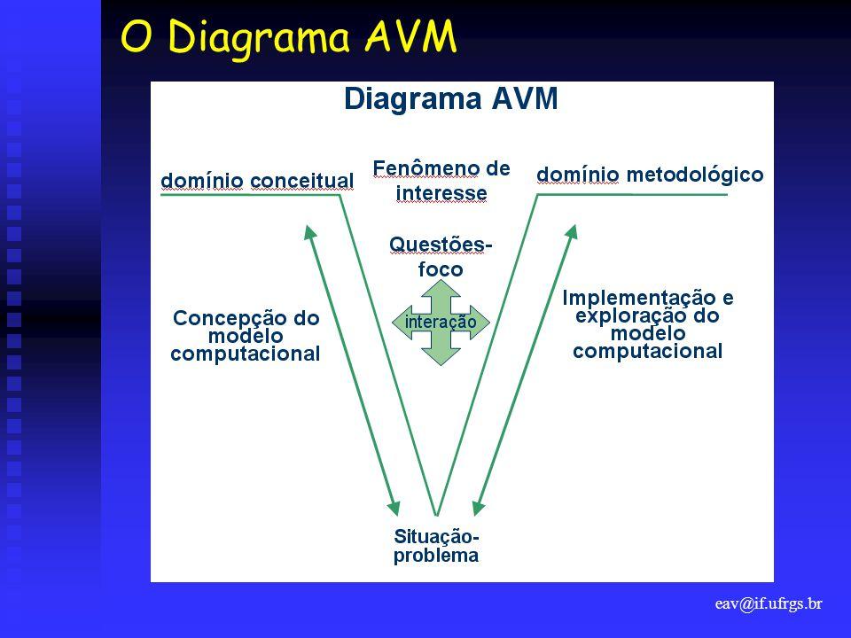 eav@if.ufrgs.br O Diagrama AVM