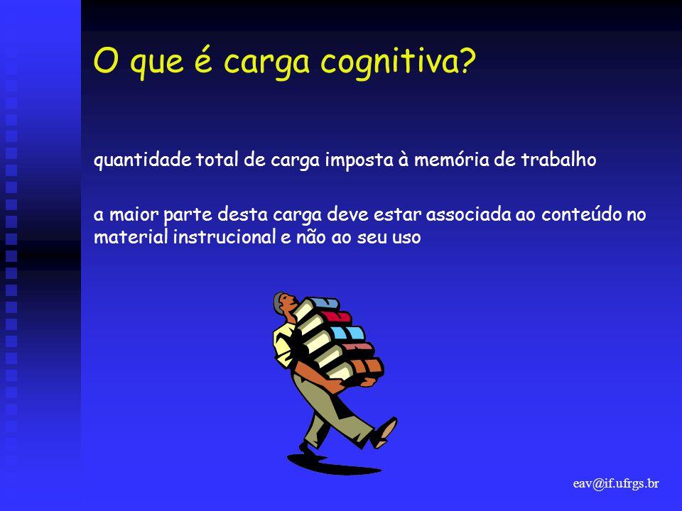 eav@if.ufrgs.br O que é carga cognitiva? quantidade total de carga imposta à memória de trabalho a maior parte desta carga deve estar associada ao con