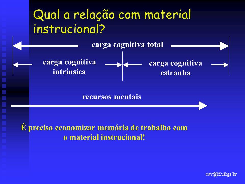 eav@if.ufrgs.br Qual a relação com material instrucional? carga cognitiva total carga cognitiva intrínsica carga cognitiva estranha recursos mentais É
