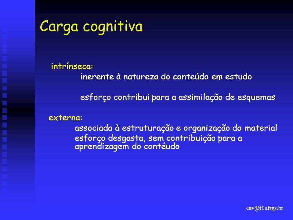 eav@if.ufrgs.br Carga cognitiva intrínseca: inerente à natureza do conteúdo em estudo esforço contribui para a assimilação de esquemas externa: associada à estruturação e organização do material esforço desgasta, sem contribuição para a aprendizagem do contéudo