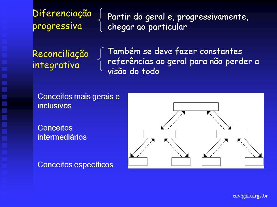 eav@if.ufrgs.br Diferenciação progressiva Reconciliação integrativa Partir do geral e, progressivamente, chegar ao particular Também se deve fazer con