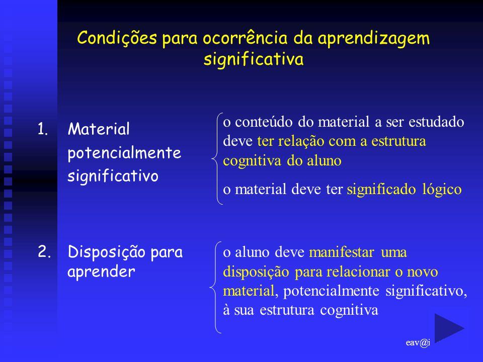 eav@if.ufrgs.br Condições para ocorrência da aprendizagem significativa 1. Material potencialmente significativo 2.Disposição para aprender o conteúdo