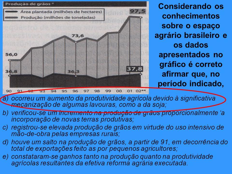 Considerando os conhecimentos sobre o espaço agrário brasileiro e os dados apresentados no gráfico é correto afirmar que, no período indicado, a)ocorr