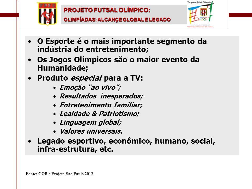 •O Esporte é o mais importante segmento da indústria do entretenimento; •Os Jogos Olímpicos são o maior evento da Humanidade; •Produto especial para a