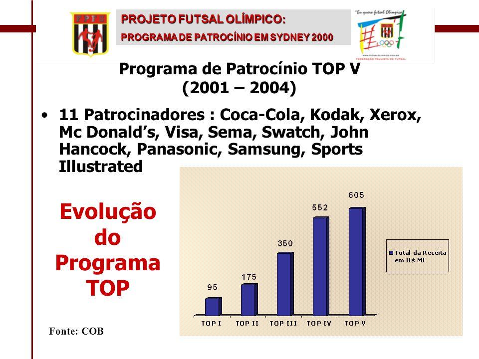 Fonte: COB PROJETO FUTSAL OLÍMPICO: PROGRAMA DE PATROCÍNIO EM SYDNEY 2000 • •11 Patrocinadores : Coca-Cola, Kodak, Xerox, Mc Donald's, Visa, Sema, Swa