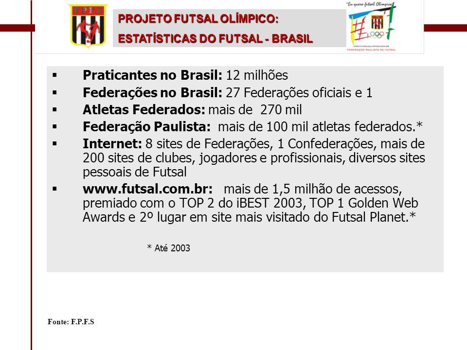  Praticantes no Brasil: 12 milhões  Federações no Brasil: 27 Federações oficiais e 1  Atletas Federados: mais de 270 mil  Federação Paulista: mais