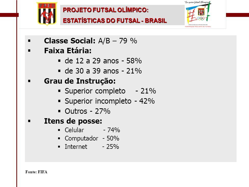  Classe Social: A/B – 79 %  Faixa Etária:  de 12 a 29 anos - 58%  de 30 a 39 anos - 21%  Grau de Instrução:  Superior completo - 21%  Superior