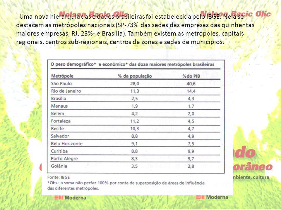 . Uma nova hierarquia das cidades brasileiras foi estabelecida pelo IBGE. Nela se destacam as metrópoles nacionais (SP-73% das sedes das empresas das