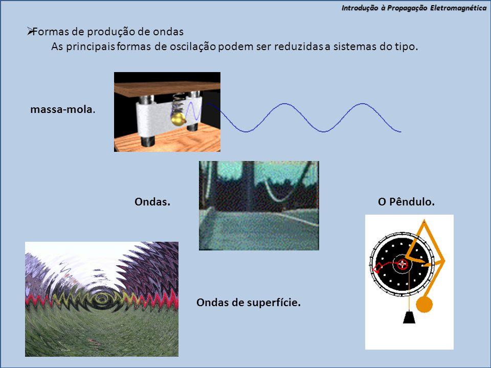 Introdução à Propagação Eletromagnética  Formas de produção de ondas As principais formas de oscilação podem ser reduzidas a sistemas do tipo.