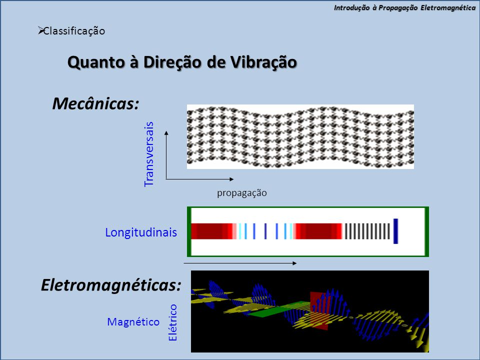 Introdução à Propagação Eletromagnética  Classificação Mecânicas: Resultam da matéria vibrando e só existem em meios materiais. Ex.: Ondas do mar, so