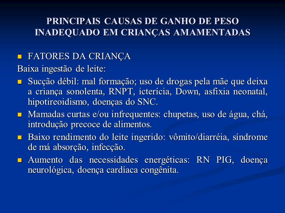 PRINCIPAIS CAUSAS DE GANHO DE PESO INADEQUADO EM CRIANÇAS AMAMENTADAS  FATORES DA CRIANÇA Baixa ingestão de leite:  Sucção débil: mal formação; uso