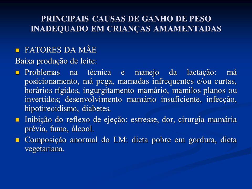 PRINCIPAIS CAUSAS DE GANHO DE PESO INADEQUADO EM CRIANÇAS AMAMENTADAS  FATORES DA MÃE Baixa produção de leite:  Problemas na técnica e manejo da lac