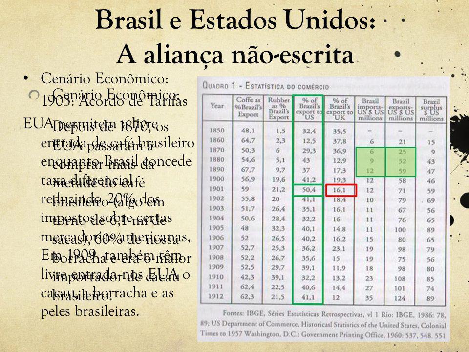 Cenário Econômico: Depois de 1870, os EUA passaram a comprar mais da metade do café brasileiro (algo em torno de 6,1 mi de sacas), 60% de nossa borracha e era o maior importador de cacau brasileiro.
