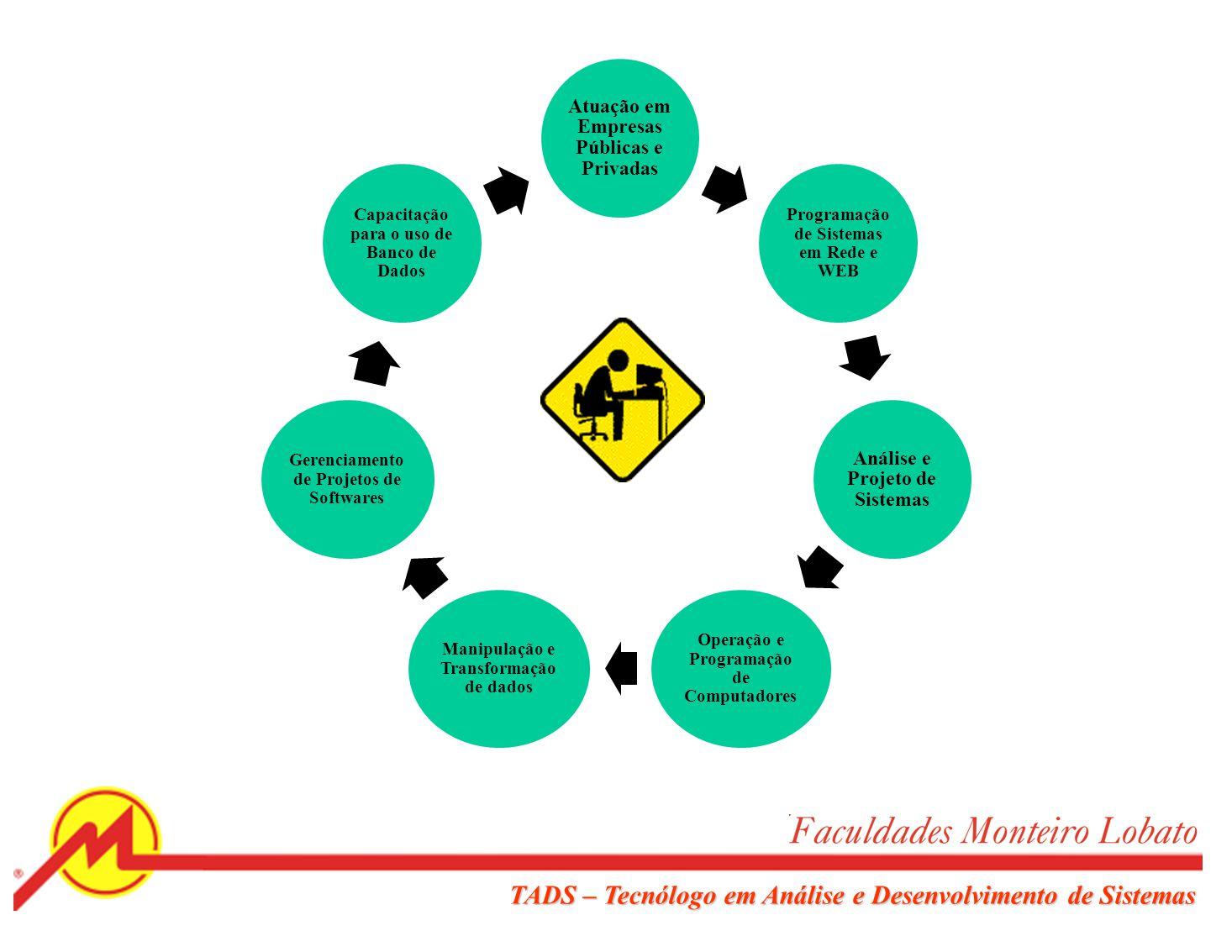 TADS – Tecnólogo em Análise e Desenvolvimento de Sistemas Com uma formação mais específica sobre Análise e Desenvolvimento de Sistemas, o tecnólogo fo