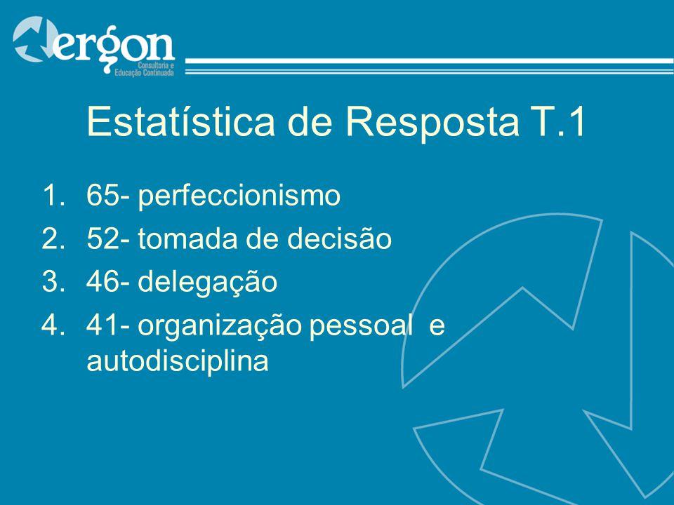 Estatística de Resposta T.1 1.65- perfeccionismo 2.52- tomada de decisão 3.46- delegação 4.41- organização pessoal e autodisciplina