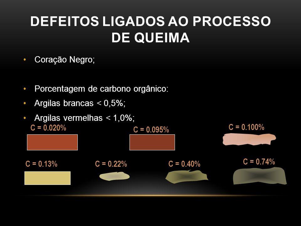 DEFEITOS LIGADOS AO PROCESSO DE QUEIMA •Coração Negro; •Porcentagem de carbono orgânico: •Argilas brancas < 0,5%; •Argilas vermelhas < 1,0%; C = 0.020