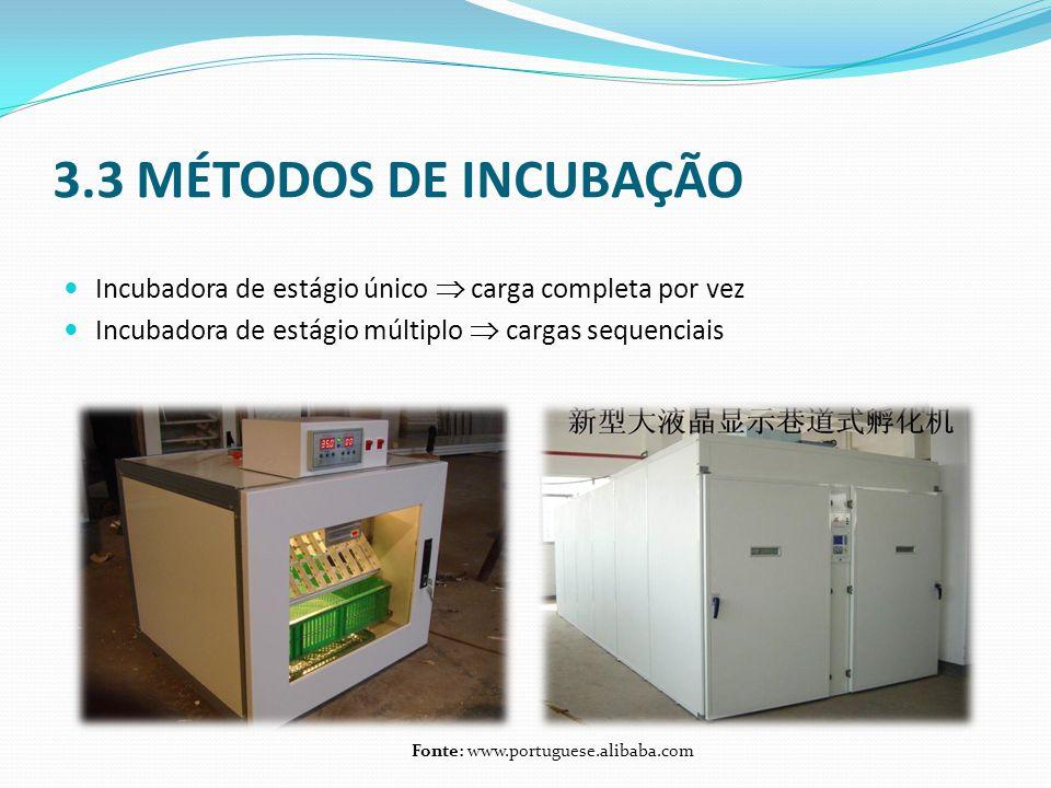 3.3 MÉTODOS DE INCUBAÇÃO  Incubadora de estágio único  carga completa por vez  Incubadora de estágio múltiplo  cargas sequenciais Fonte: www.portu
