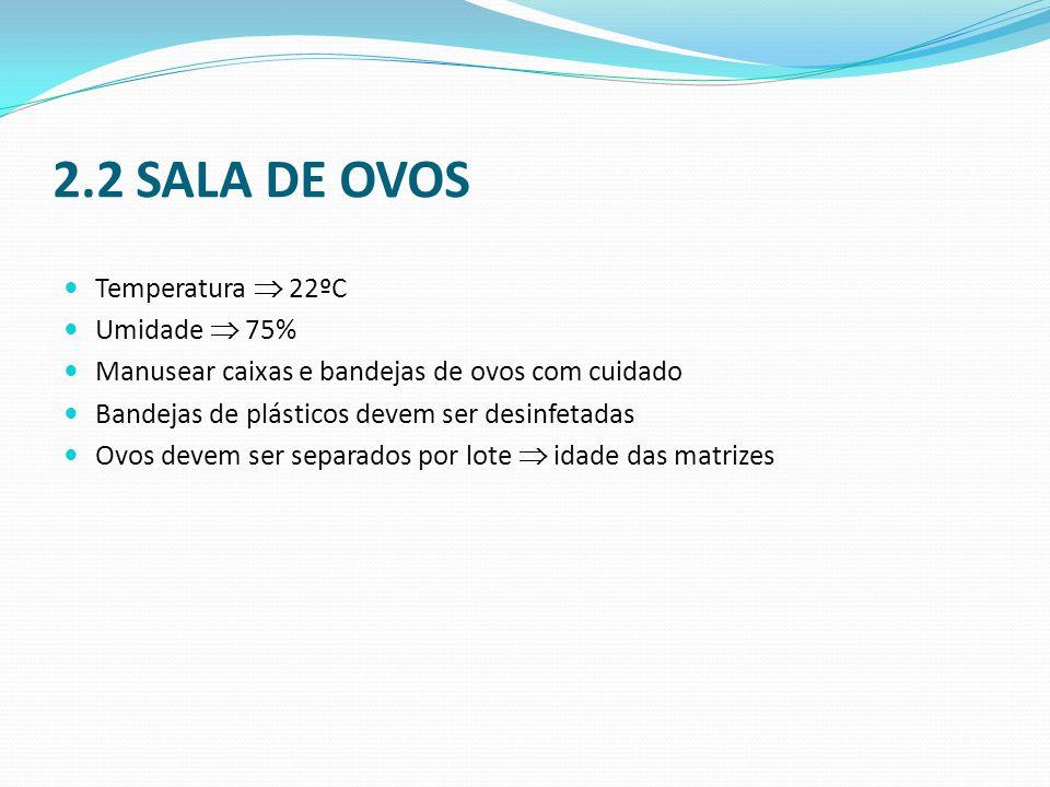 2.2 SALA DE OVOS  Temperatura  22ºC  Umidade  75%  Manusear caixas e bandejas de ovos com cuidado  Bandejas de plásticos devem ser desinfetadas