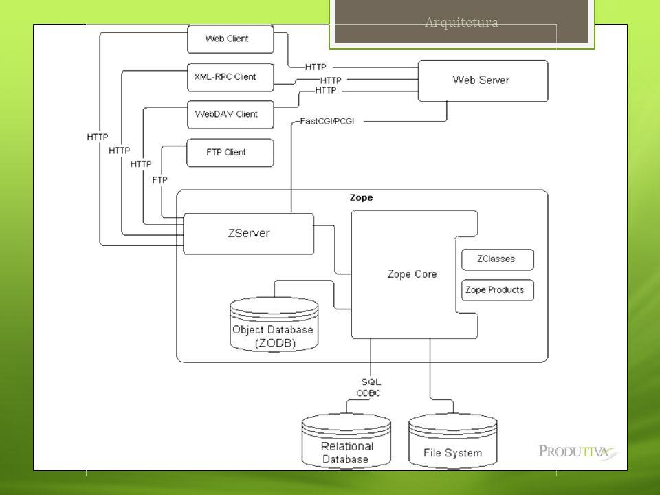 Laboratório 09  Criar uma pagina utilizando o DTML Document simulando a pagina de um blog, com:  Header  Área de conteúdos:  Post: título, descrição e link  Footer Laboratório