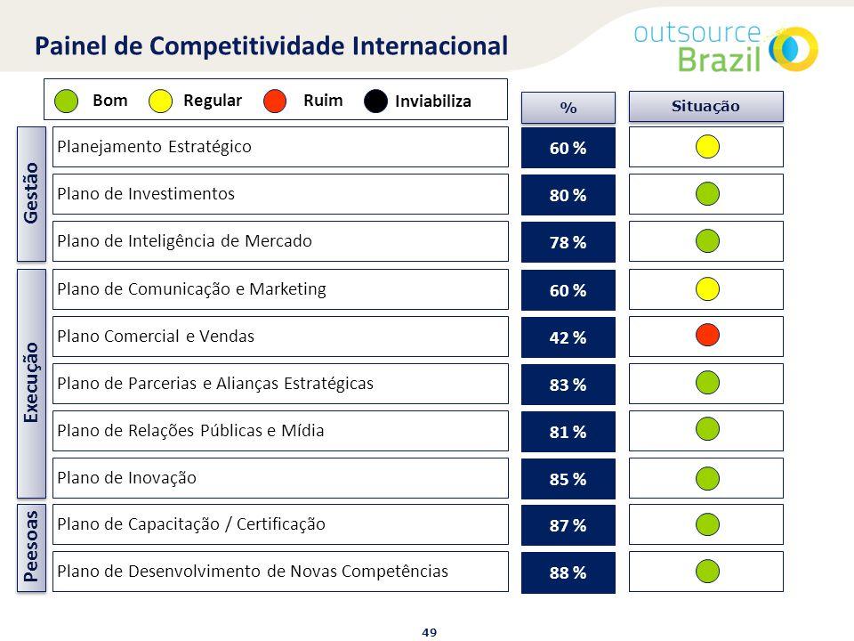 O que as empresas brasileiras precisam fazer no cenário da globalização – Olhando para o presente Planejamento e Execução – Faça ou morra: • A empresa utiliza métodos de gestão profissional.