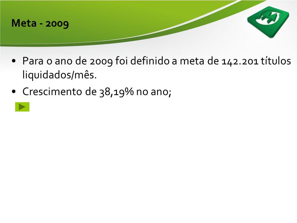 Meta - 2009 •Para o ano de 2009 foi definido a meta de 142.201 títulos liquidados/mês.