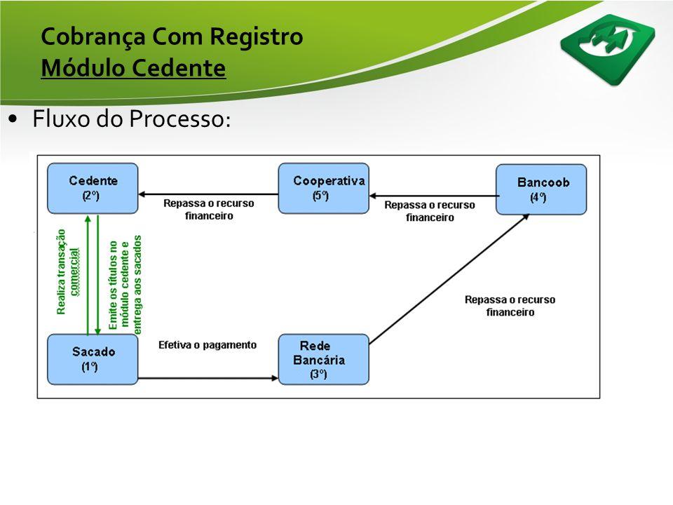 Cobrança Com Registro Borderô de Documentos •Gerenciamento da Carteira: –Gerenciamento realizado pela Cooperativa, fornecendo ao associado os relatóri