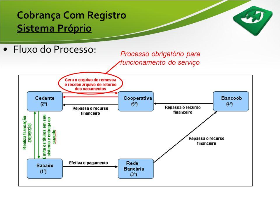 Cobrança Com Registro Módulo Cedente •Gerenciamento da Carteira: –Gerenciamento realizado pelo associado, através dos relatórios disponíveis no módulo