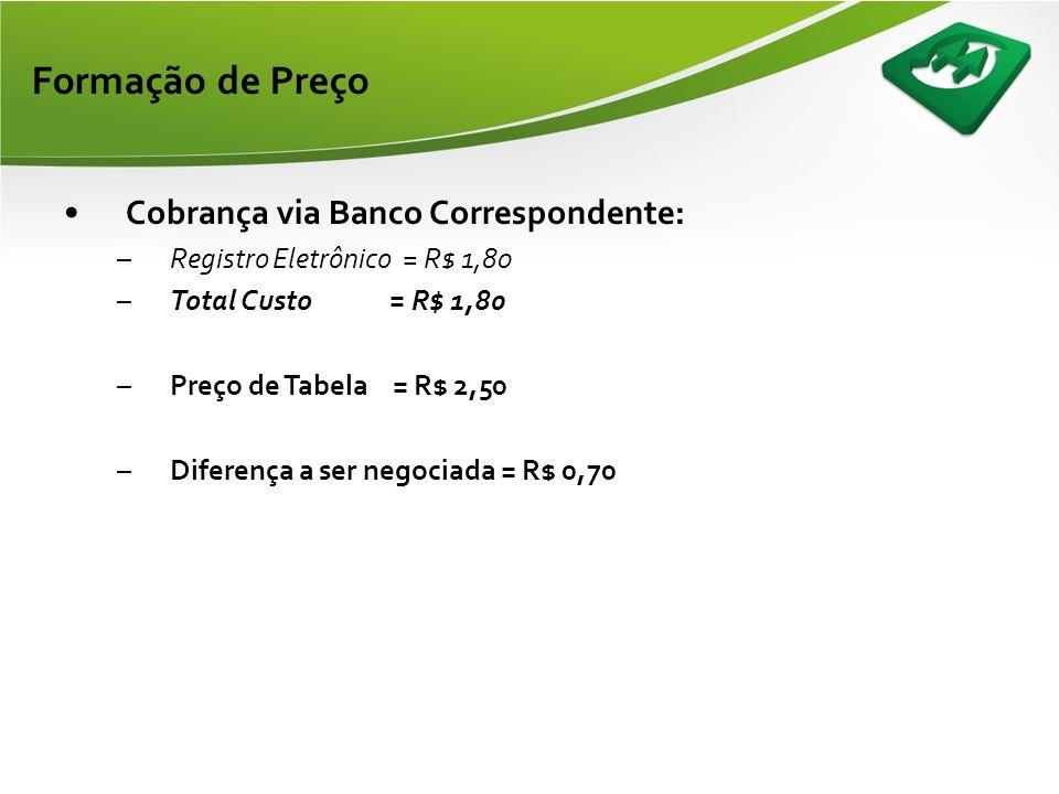 Formação de Preço • Cobrança sem registro: (Impressão e Postagem pelo Cedente) –TIB = R$ 1,06 –Custo Compe = R$ 0,22 –Total Custo = R$ 1,28 –Preço de Tabela = R$ 2,00 –Diferença a ser negociada = R$ 0,72