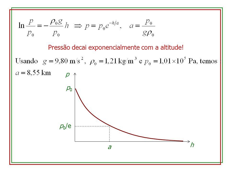 Pressão decai exponencialmente com a altitude! p p0p0 h a p 0 /e