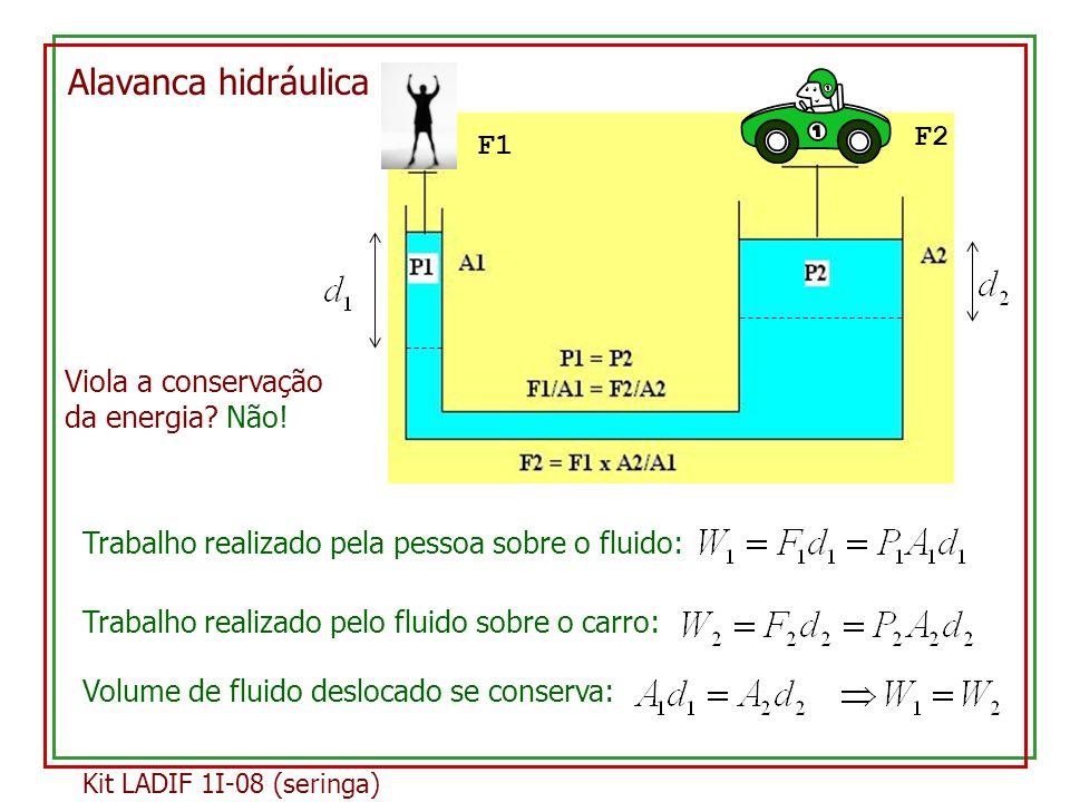 Alavanca hidráulica F1 F2 Viola a conservação da energia.