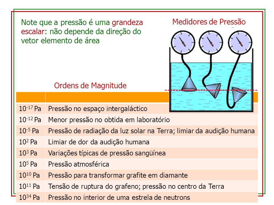 Note que a pressão é uma grandeza escalar: não depende da direção do vetor elemento de área Ordens de Magnitude 10 -17 PaPressão no espaço intergaláctico 10 -12 PaMenor pressão no obtida em laboratório 10 -5 PaPressão de radiação da luz solar na Terra; limiar da audição humana 10 2 PaLimiar de dor da audição humana 10 3 PaVariações típicas de pressão sangüínea 10 5 PaPressão atmosférica 10 10 PaPressão para transformar grafite em diamante 10 11 PaTensão de ruptura do grafeno; pressão no centro da Terra 10 34 PaPressão no interior de uma estrela de neutrons Medidores de Pressão