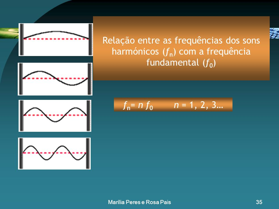 34 Fundamental - 1º harmónico 2º harmónico 3º harmónico Onda estacionária numa corda fixa (por exemplo de uma viola) Marília Peres e Rosa Pais