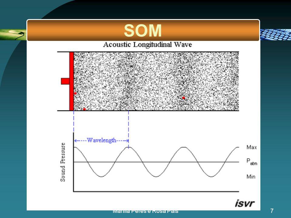 6 •A pressão varia periodicamente •Toma valores ora superiores ora inferiores à pressão normal A onda sonora é uma onda de pressão O que se passa no p
