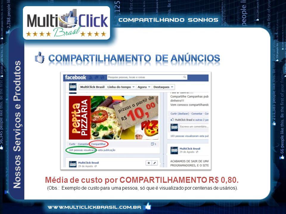 Média de custo por COMPARTILHAMENTO R$ 0,80.