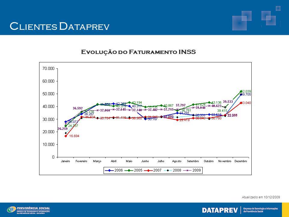 C lientes D ataprev Atualizado em 10/12/2009 Evolução do Faturamento INSS