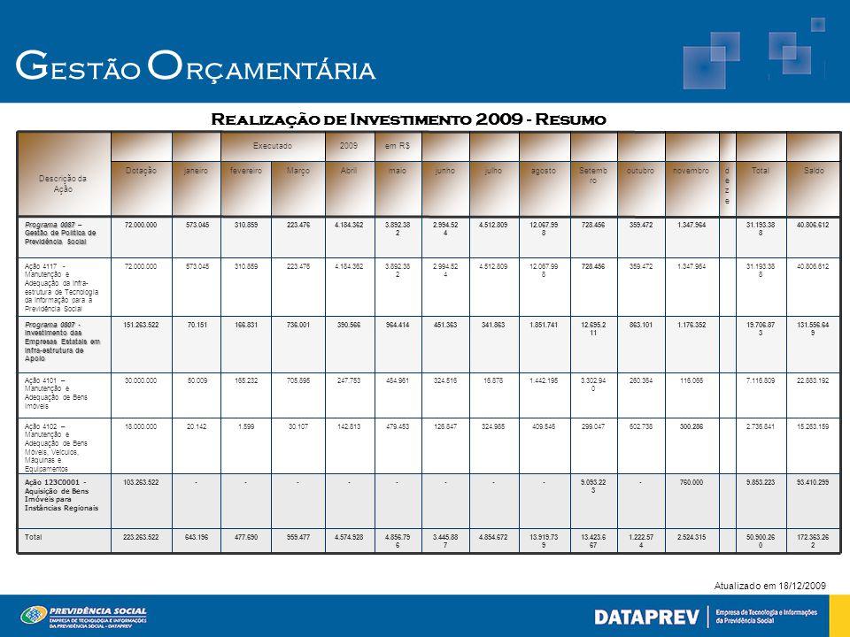 G estão O rçamentária Atualizado em 18/12/2009 Realização de Investimento 2009 - Resumo