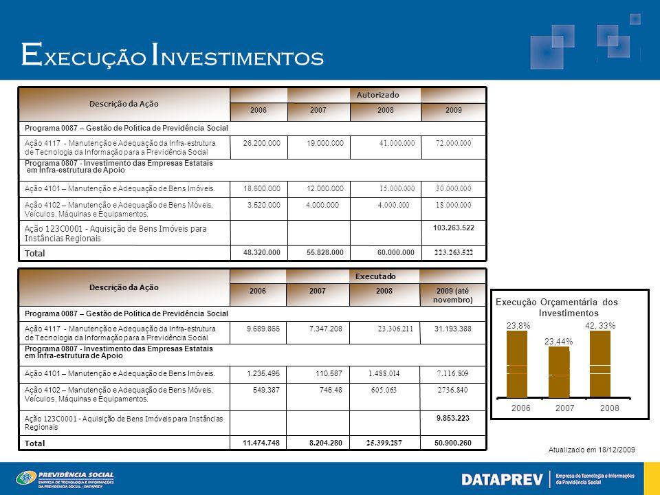 Atualizado em 18/12/2009 E xecução I nvestimentos 42, 33% Execução Orçamentária dos Investimentos 23,44% 23,8% 200620072008 103.263.522 Ação 123C0001
