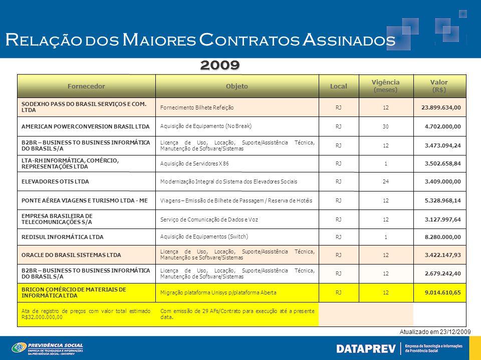 Atualizado em 23/12/2009 2.679.242,4012RJ Licença de Uso, Locação, Suporte/Assistência Técnica, Manutenção de Software/Sistemas B2BR – BUSINESS TO BUSINESS INFORMÁTICA DO BRASIL S/A 3.473.094,2412RJ Licença de Uso, Locação, Suporte/Assistência Técnica, Manutenção de Software/Sistemas B2BR – BUSINESS TO BUSINESS INFORMÁTICA DO BRASIL S/A 3.422.147,9312RJ Licença de Uso, Locação, Suporte/Assistência Técnica, Manutenção se Software/Sistemas ORACLE DO BRASIL SISTEMAS LTDA Com emissão de 29 AFs/Contrato para execução até a presente data.