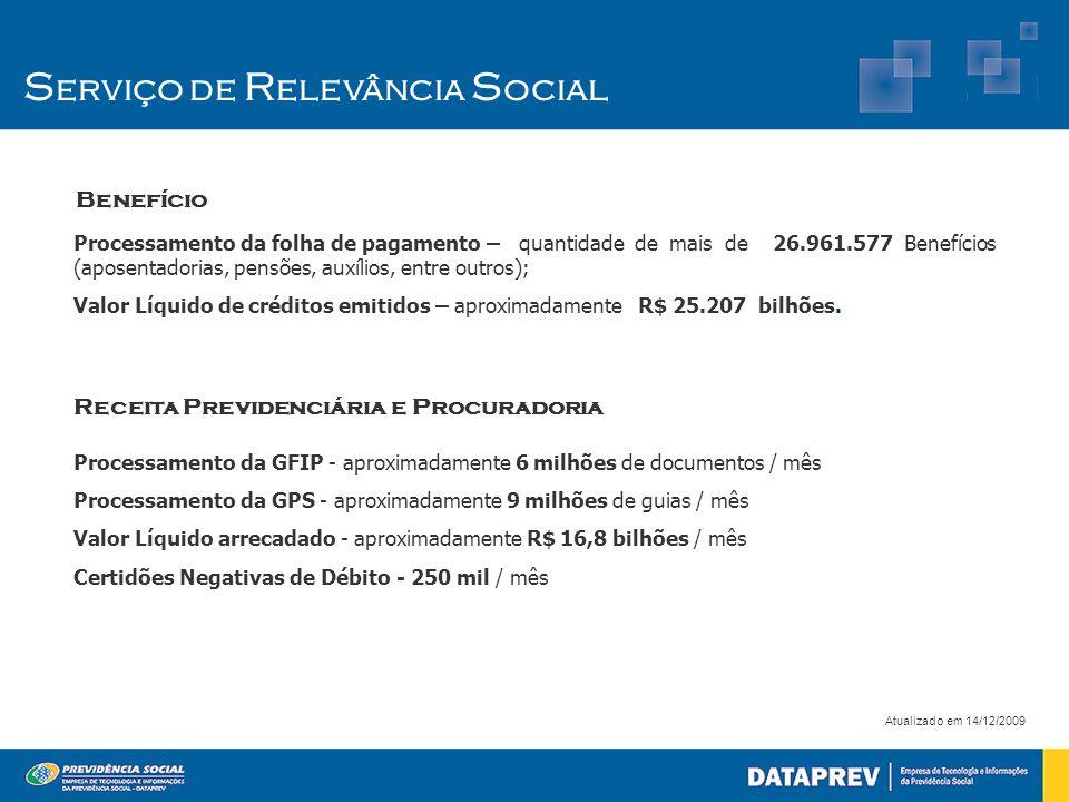 Processamento da folha de pagamento – quantidade de mais de 26.961.577 Benefícios (aposentadorias, pensões, auxílios, entre outros); Valor Líquido de créditos emitidos – aproximadamente R$ 25.207 bilhões.