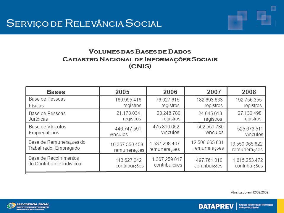 S erviço de R elevância S ocial Volumes das Bases de Dados Cadastro Nacional de Informações Sociais (CNIS)  1.367.259.817 contribui çõ es 1.537.298.4