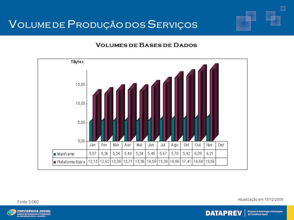 V olume de P rodução dos S erviços Volumes de Bases de Dados Atualização em 15/12/2009 Fonte: DSBD
