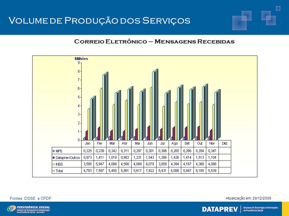 Volume de Produção dos Serviços Correio Eletrônico – Mensagens Recebidas Atualização em: 29/12/2009 Fontes: DSSE e CPDF