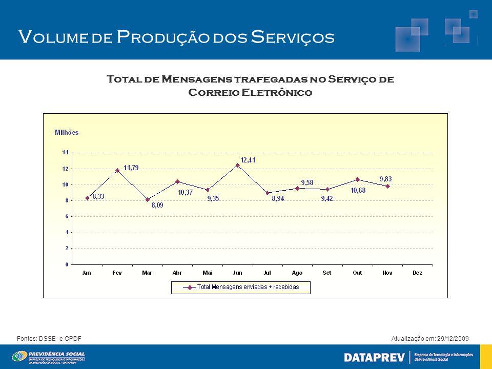 V olume de P rodução dos S erviços Total de Mensagens trafegadas no Serviço de Correio Eletrônico Atualização em: 29/12/2009Fontes: DSSE e CPDF
