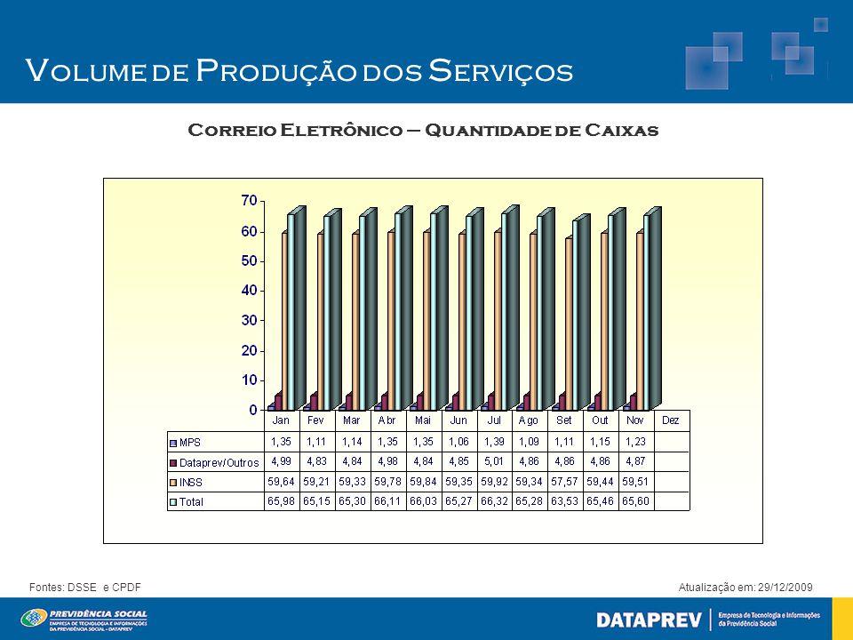 V olume de P rodução dos S erviços Correio Eletrônico – Quantidade de Caixas Atualização em: 29/12/2009Fontes: DSSE e CPDF