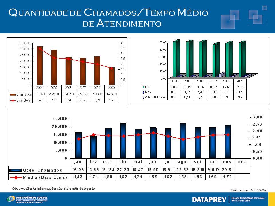 Atualizado em 08/12/2009 Observação: As informações são até o mês de Agosto Q uantidade de C hamados/ T empo M édio de A tendimento