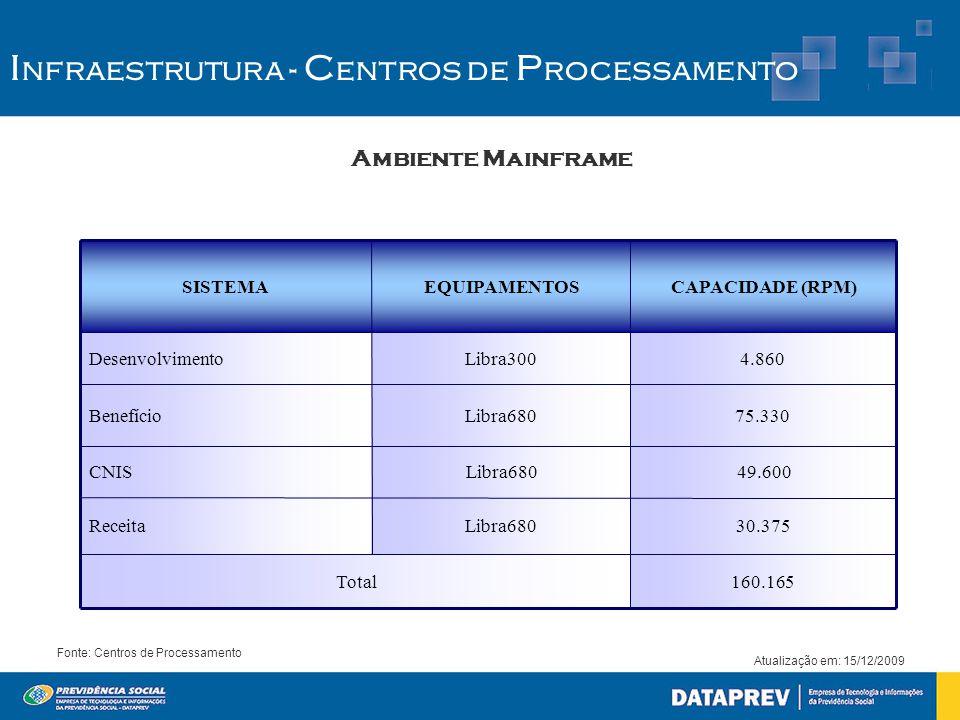 Ambiente Mainframe Fonte: Centros de Processamento Atualização em: 15/12/2009 I nfraestrutura - C entros de P rocessamento 160.165Total 30.375Libra680Receita 49.600Libra680CNIS 75.330 Libra680Benefício 4.860Libra300Desenvolvimento CAPACIDADE (RPM)EQUIPAMENTOSSISTEMA