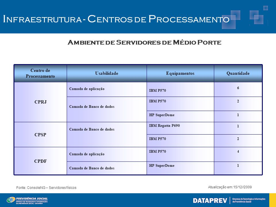 Ambiente de Servidores de Médio Porte I nfraestrutura - C entros de P rocessamento Fonte: ConsoleNG – Servidores físicos Atualização em:15/12//2009 2IBM P570 1 IBM Regatta P690 1HP SuperDome Camada de Banco de dados 4IBM P570 Camada de aplicação CPDF 2IBM P570 Camada de Banco de dados CPSP 1HP SuperDome Camada de Banco de dados 6 IBM P570 Camada de aplicação CPRJ QuantidadeEquipamentosUsabilidade Centro de Processamento